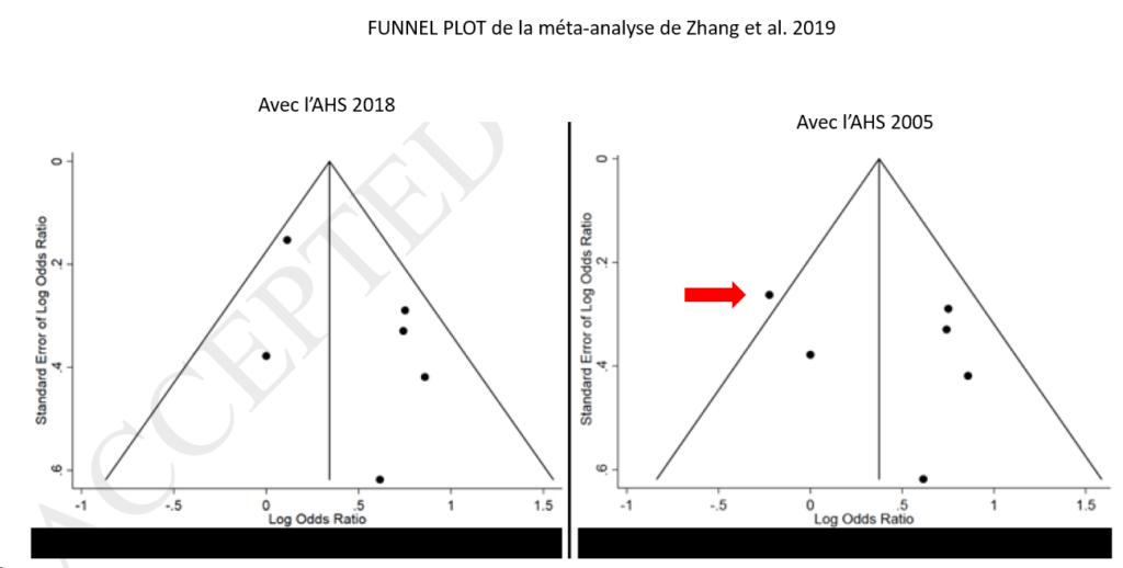 Funnel plot de la méta-analyse de Zhang et al. 2019