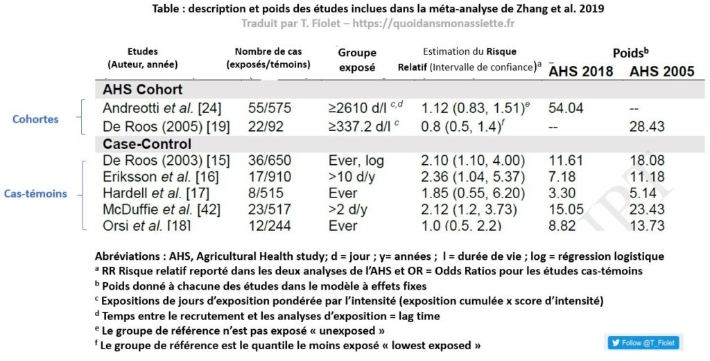 Table descriptive des résultats de la méta-analyse de zhang