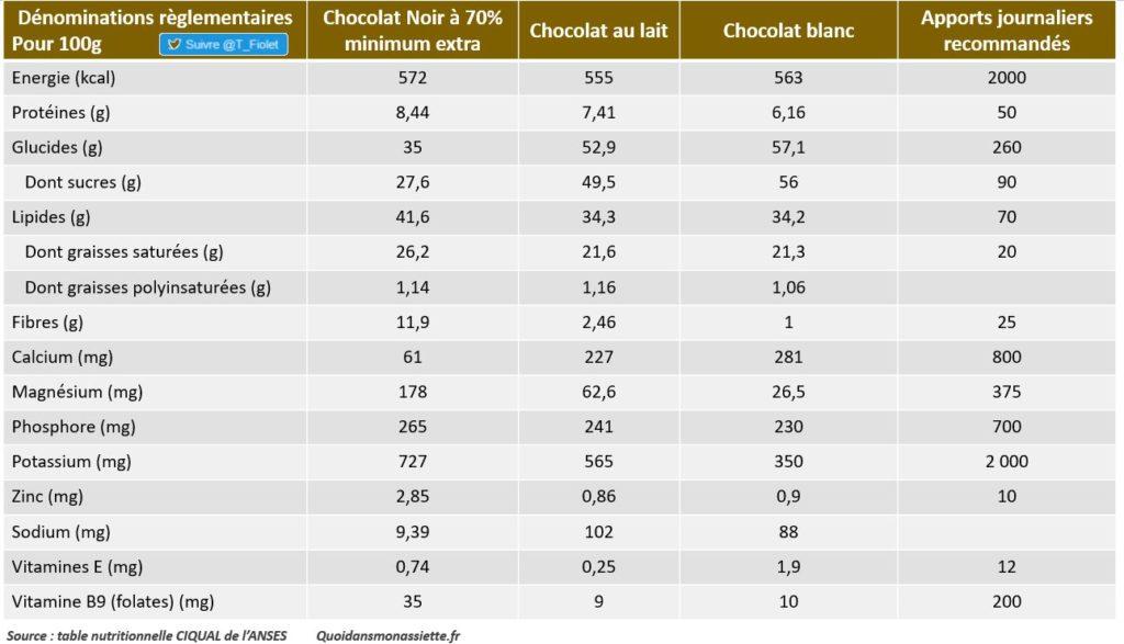 tableau valeurs nutritionnelles du chocolat noir au lait et blanc