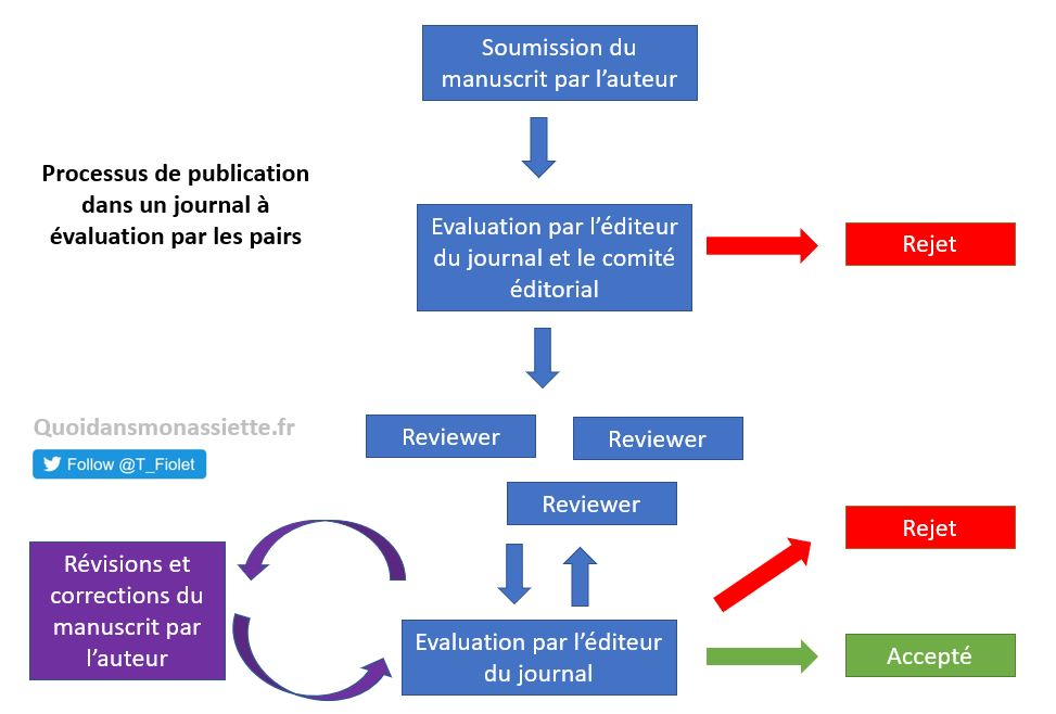peer-review processus de publication scientifique comité lecture pair évaluation