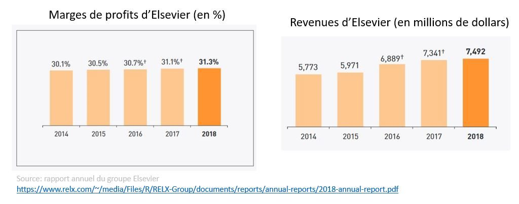 revenues marges profits Elsevier publications editeurs scientifiques