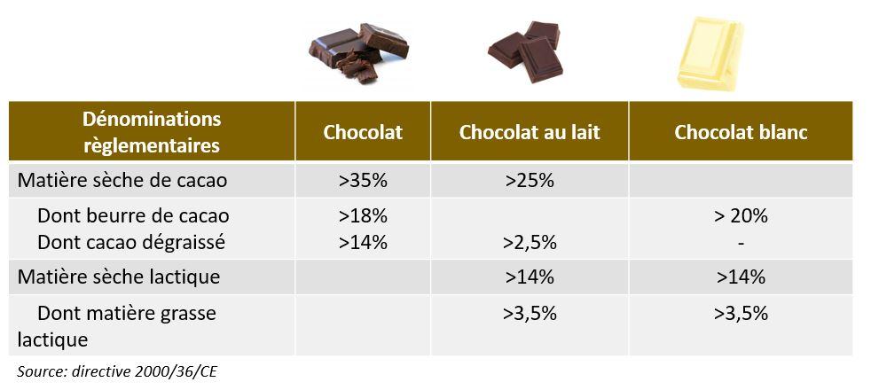 Teneur en cacao des chocolats