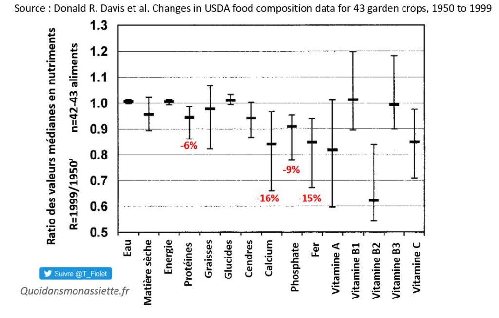 Perte De Nutriments Dans Les Fruits Et Legumes Entre 1950 Et 2000 Fack Checking De Cash Investigation Quoi Dans Mon Assiette