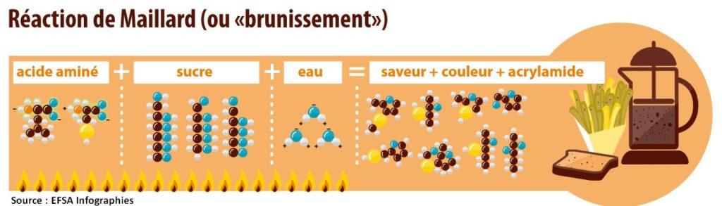 reaction maillard chimie