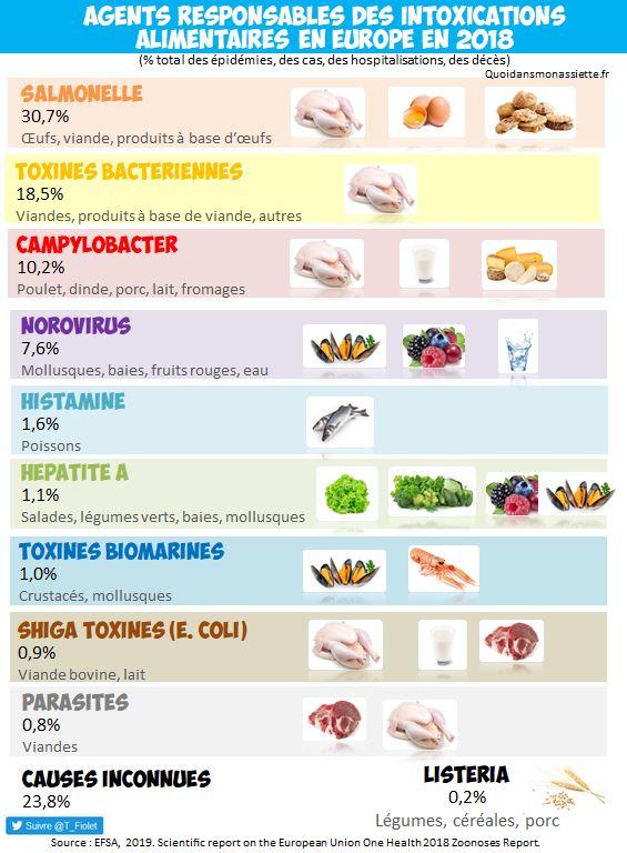 Les intoxications alimentaires en Europe : principaux agents pathogènes responsables d'épidémies alimentaires - Quoi dans mon assiette