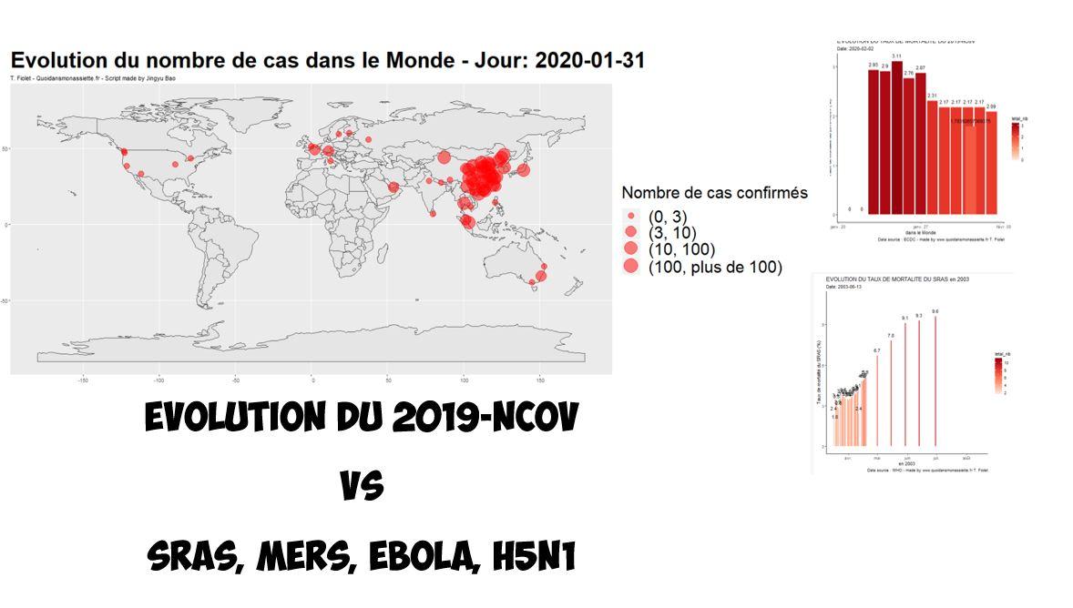 Coronavirus 2019-nCoV : cartes, nombre de cas et de décès, évolutions des précédentes épidémies SRAS, MERS et H5N1 en graphiques