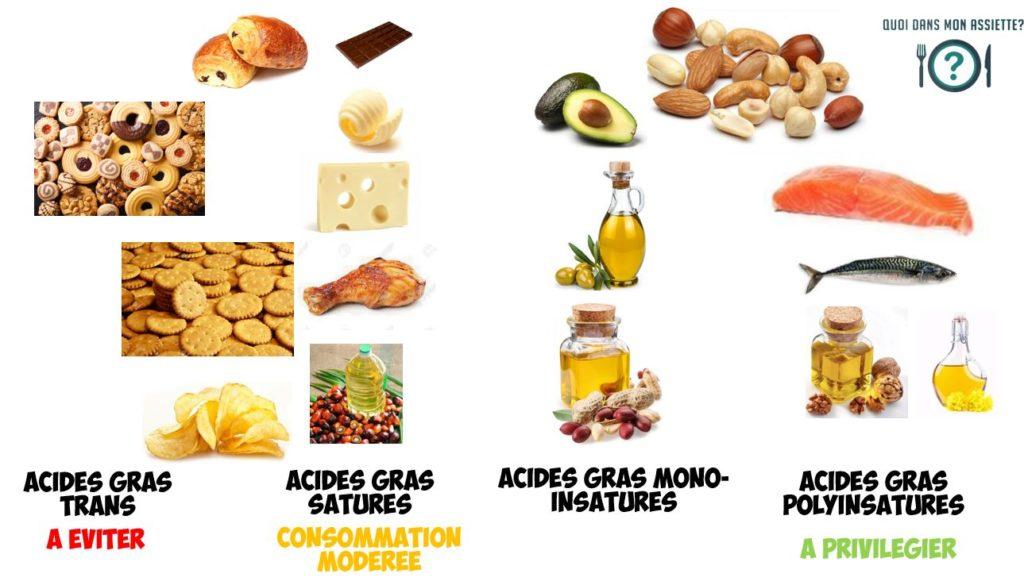 sources lipides graisses saturées omega-3 trans