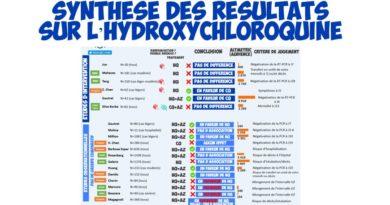 SYNTHÈSE des résultats des études sur l'hydroxychloroquine, la chloroquine et le COVID-19